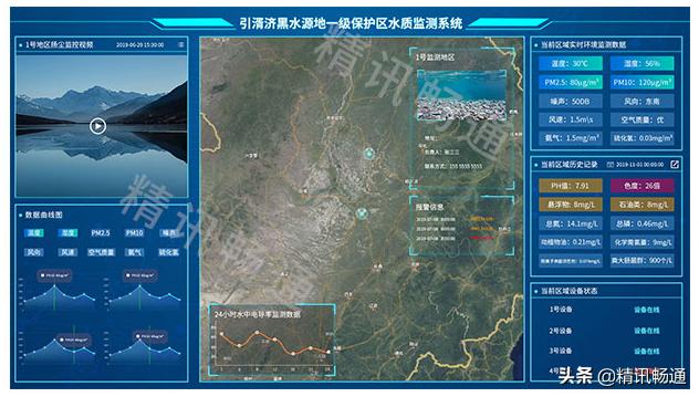 水质监测云平台