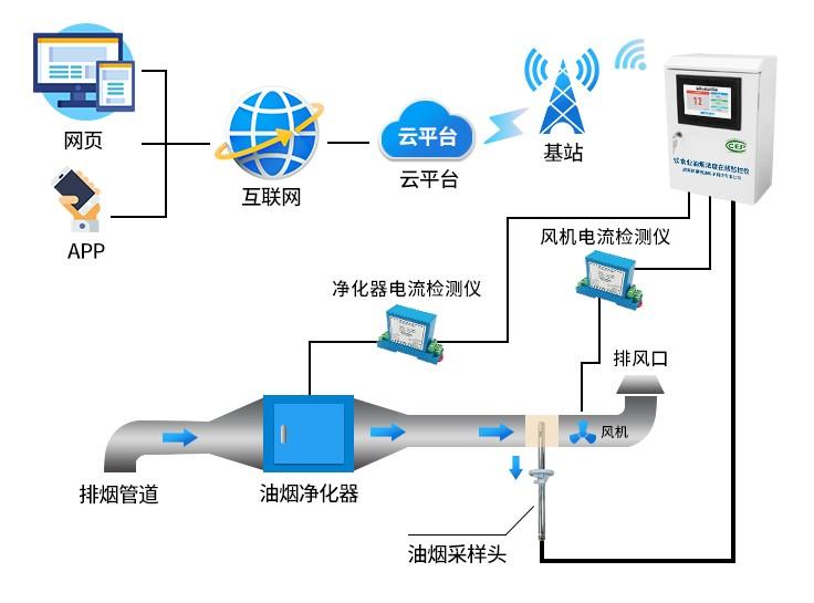 油烟监测系统