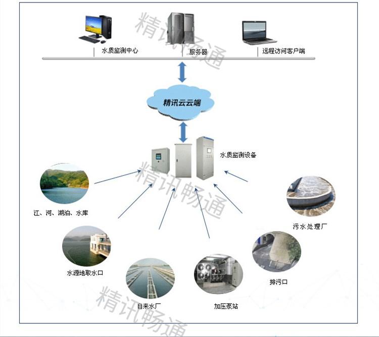 水质监测_污水监测_拓扑图