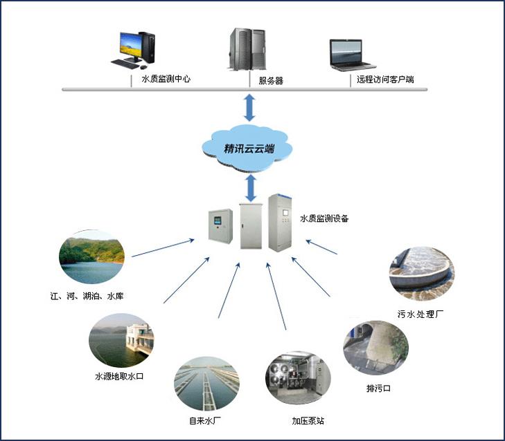 水源监测控制器